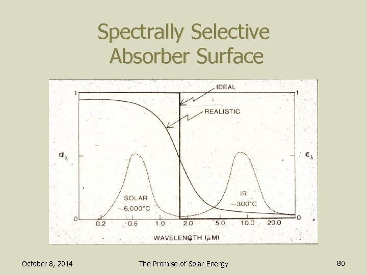 Spectrally Selective Absorber Surface October 8, 2014 The Promise of Solar Energy 80
