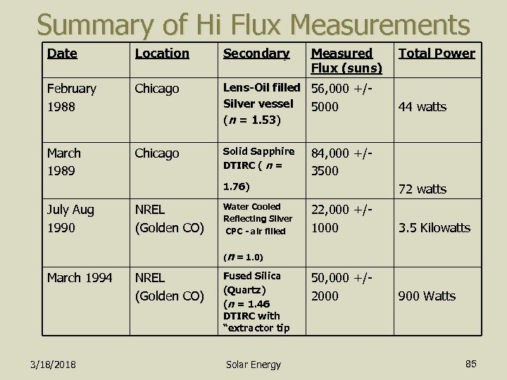 Summary of Hi Flux Measurements Date Location Secondary February 1988 Chicago Lens-Oil filled 56,
