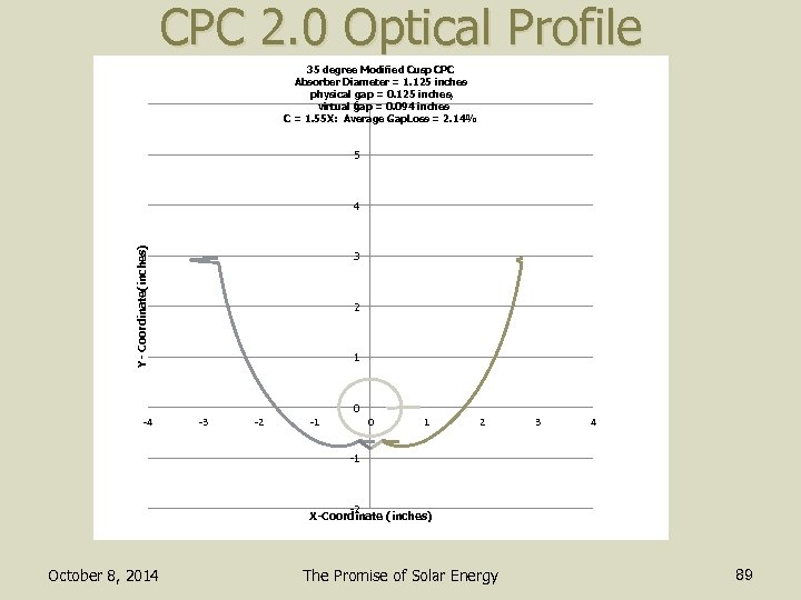 CPC 2. 0 Optical Profile 35 degree Modified Cusp CPC Absorber Diameter = 1.