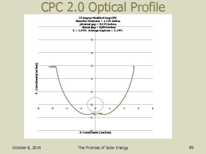 CPC 2. 0 Optical Profile 35 degree Modified Cusp CPC Absorber Diameter = 1.