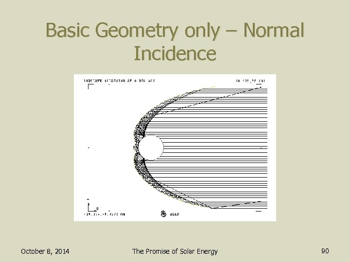 Basic Geometry only – Normal Incidence October 8, 2014 The Promise of Solar Energy