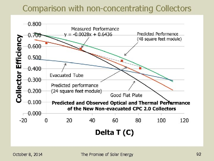 Comparison with non-concentrating Collectors October 8, 2014 The Promise of Solar Energy 92