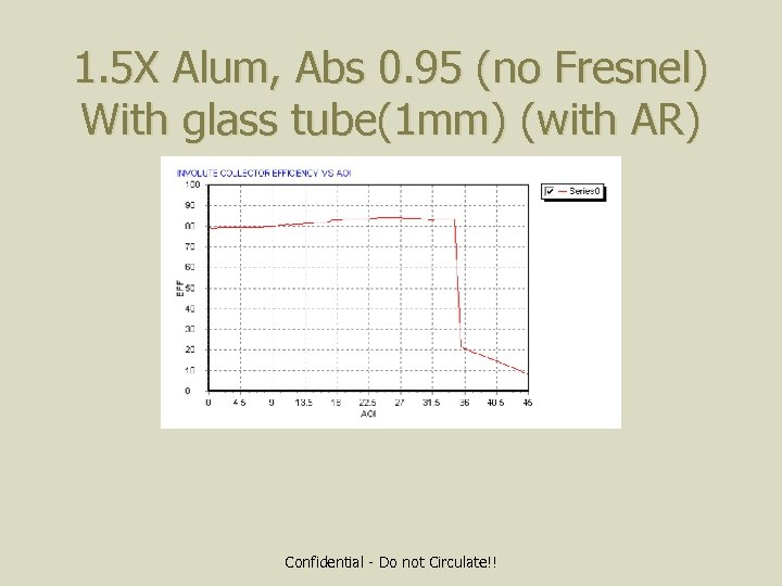 1. 5 X Alum, Abs 0. 95 (no Fresnel) With glass tube(1 mm) (with