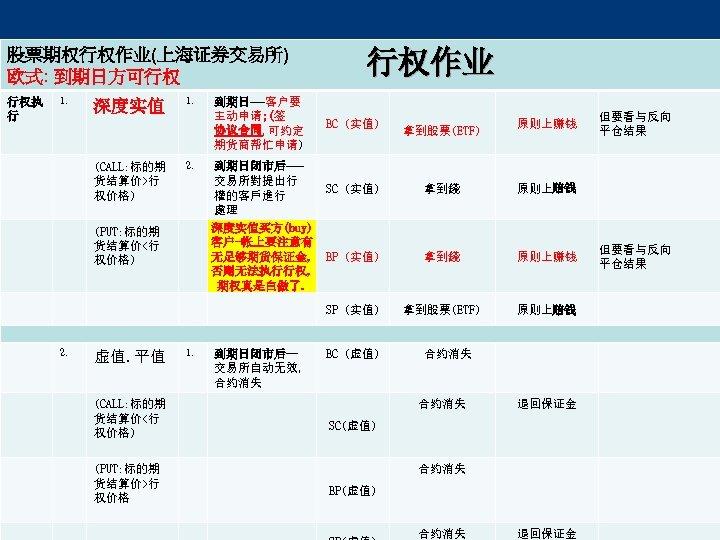 股票期权行权作业(上海证券交易所) 欧式: 到期日方可行权 行权执 行 1. 行权作业 (CALL: 标的期 货结算价>行 权价格) (PUT: 标的期 货结算价<行