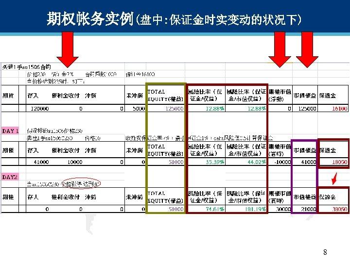 期权帐务实例(盘中: 保证金时实变动的状况下) 8 8