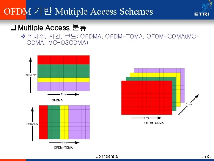 OFDM 기반 Multiple Access Schemes q Multiple Access 분류 v 주파수, 시간, 코드: OFDMA,