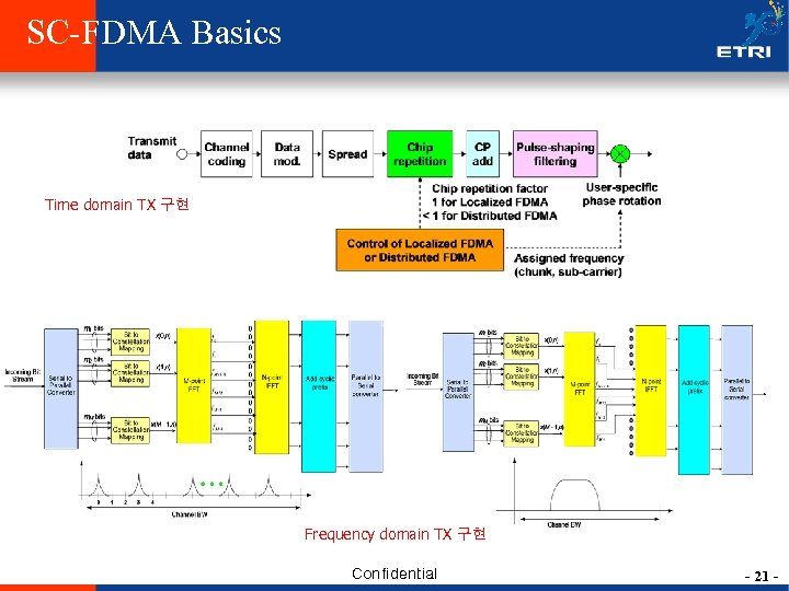 SC-FDMA Basics Time domain TX 구현 Frequency domain TX 구현 Confidential - 21 -