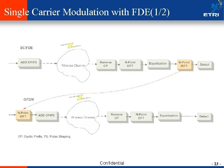 Single Carrier Modulation with FDE(1/2) Confidential - 23 -