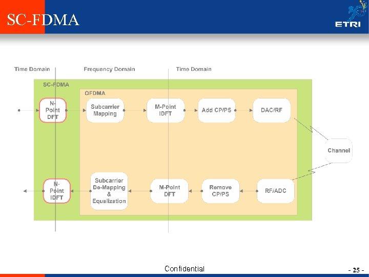 SC-FDMA Confidential - 25 -