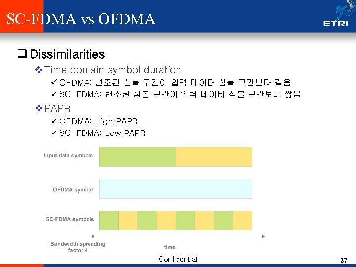 SC-FDMA vs OFDMA q Dissimilarities v Time domain symbol duration ü OFDMA: 변조된 심볼