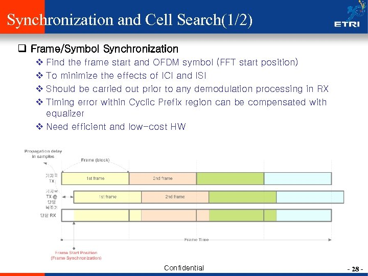 Synchronization and Cell Search(1/2) q Frame/Symbol Synchronization v Find the frame start and OFDM