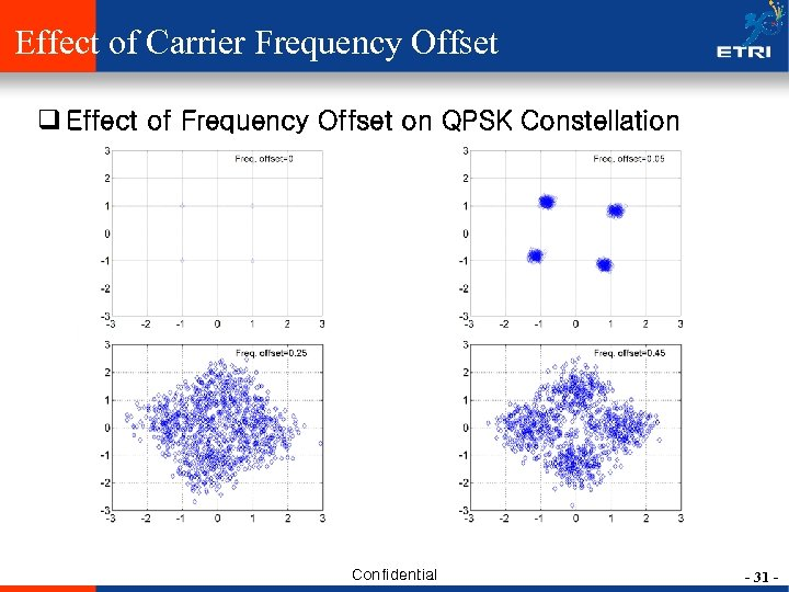 Effect of Carrier Frequency Offset q Effect of Frequency Offset on QPSK Constellation Confidential
