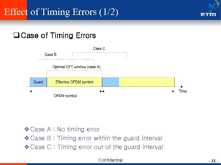 Effect of Timing Errors (1/2) q Case of Timing Errors v Case A :