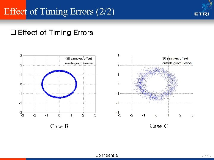 Effect of Timing Errors (2/2) q Effect of Timing Errors Case C Case B