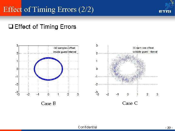 Effect of Timing Errors (2/2) q Effect of Timing Errors Case C Case B