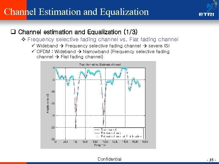 Channel Estimation and Equalization q Channel estimation and Equalization (1/3) v Frequency selective fading
