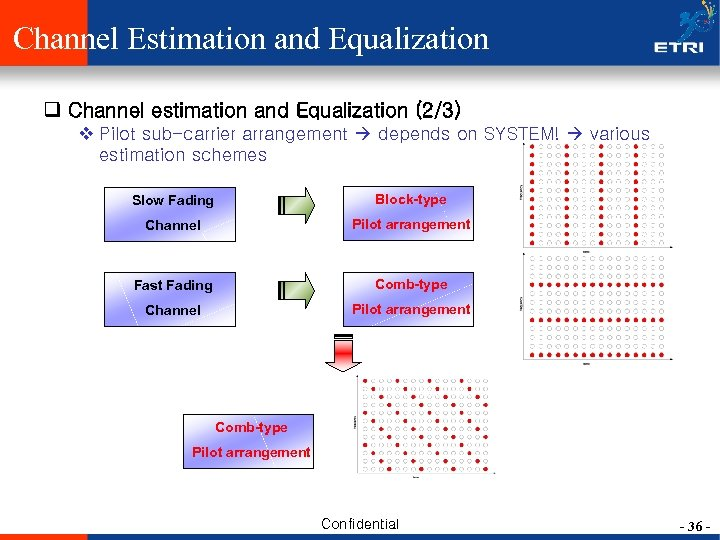 Channel Estimation and Equalization q Channel estimation and Equalization (2/3) v Pilot sub-carrier arrangement