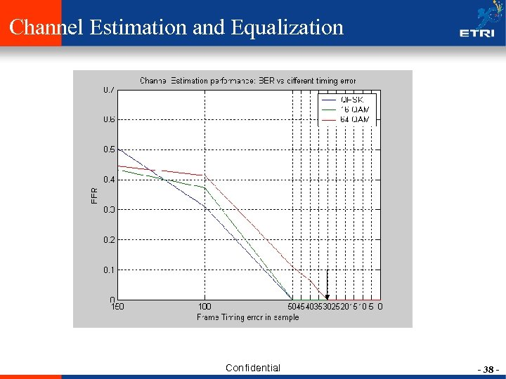 Channel Estimation and Equalization Confidential - 38 -