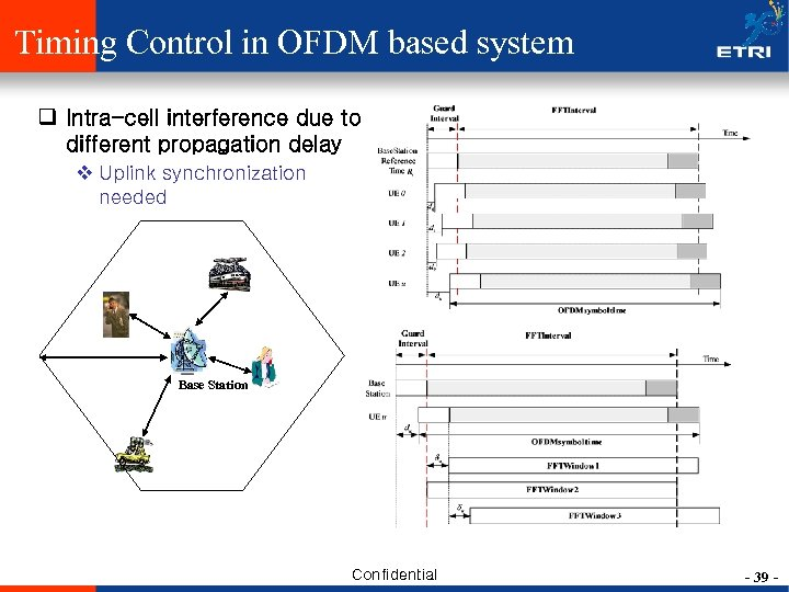 Timing Control in OFDM based system q Intra-cell interference due to different propagation delay