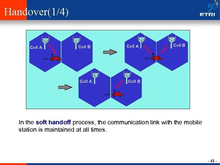 Handover(1/4) Cell A Cell B In the soft handoff process, the communication link with