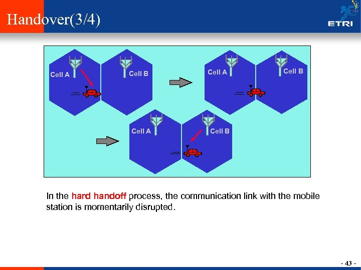 Handover(3/4) Cell A Cell B In the hard handoff process, the communication link with