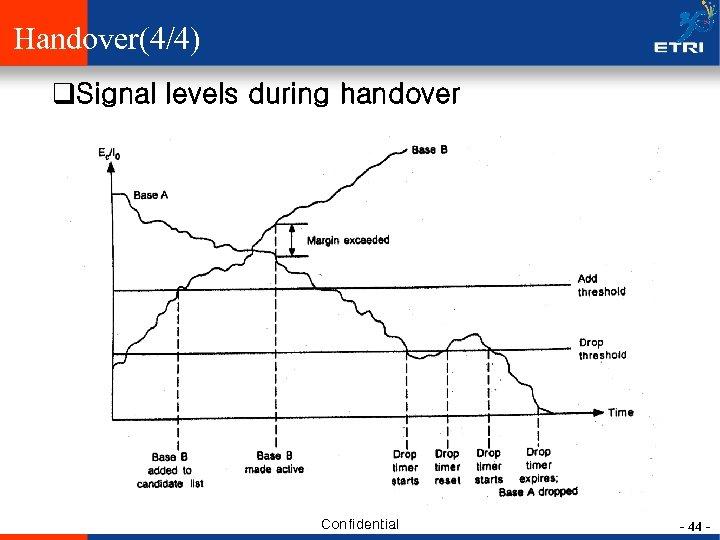 Handover(4/4) q. Signal levels during handover Confidential - 44 -