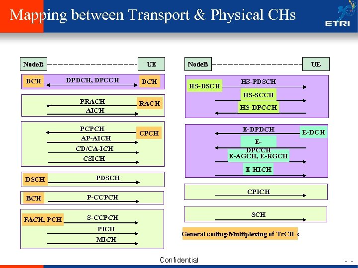 Mapping between Transport & Physical CHs Node. B DCH UE DPDCH, DPCCH Node. B