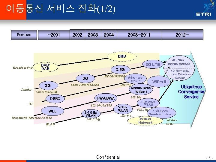이동통신 서비스 진화(1/2) Partition ~2001 2002 2003 2004 2005~2011 2012~ DMB Broadcasting 3 G