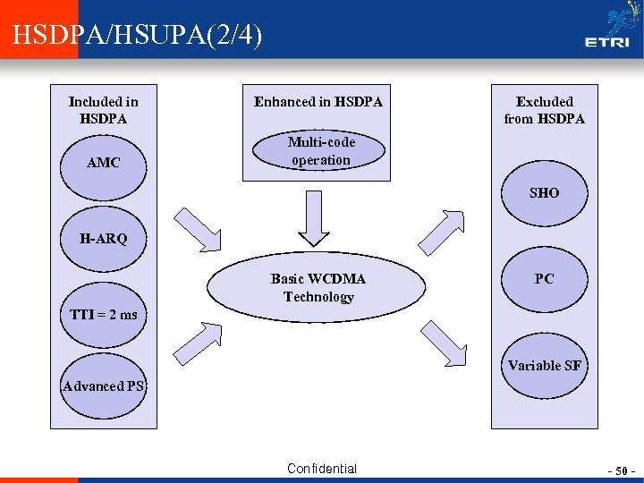 HSDPA/HSUPA(2/4) Included in HSDPA AMC Enhanced in HSDPA Excluded from HSDPA Multi-code operation SHO