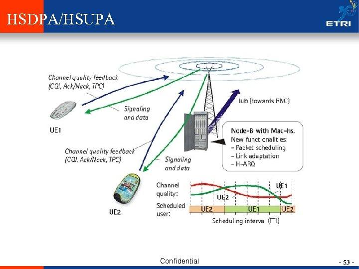 HSDPA/HSUPA Confidential - 53 -
