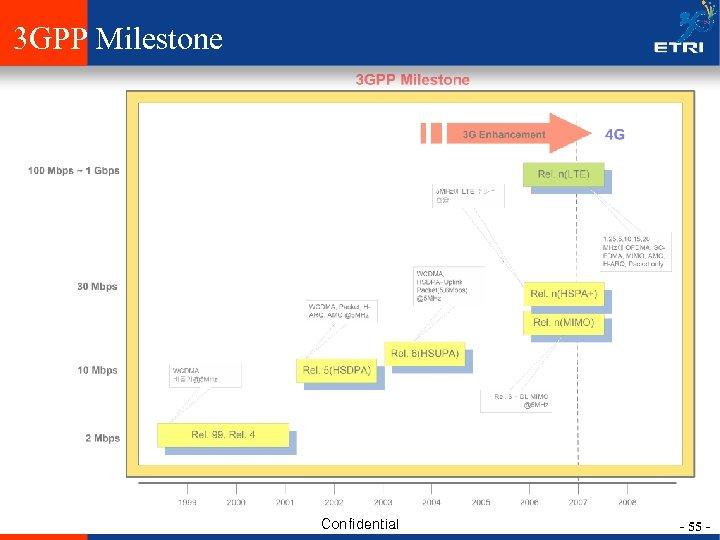 3 GPP Milestone Confidential - 55 -
