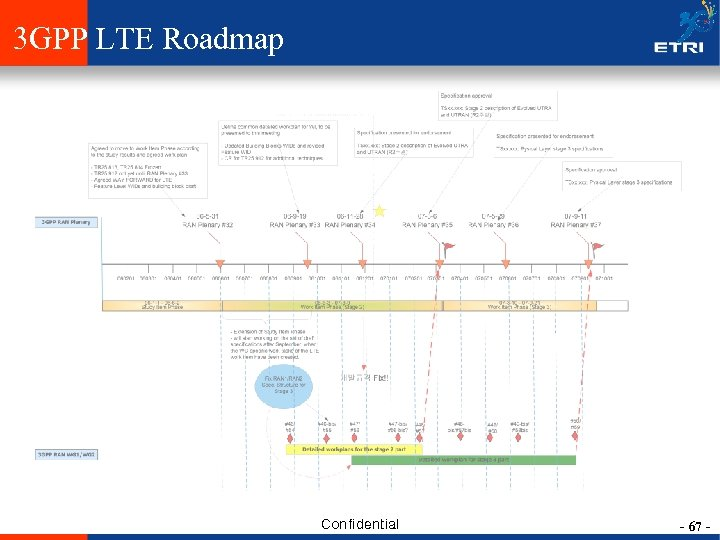3 GPP LTE Roadmap Confidential - 67 -