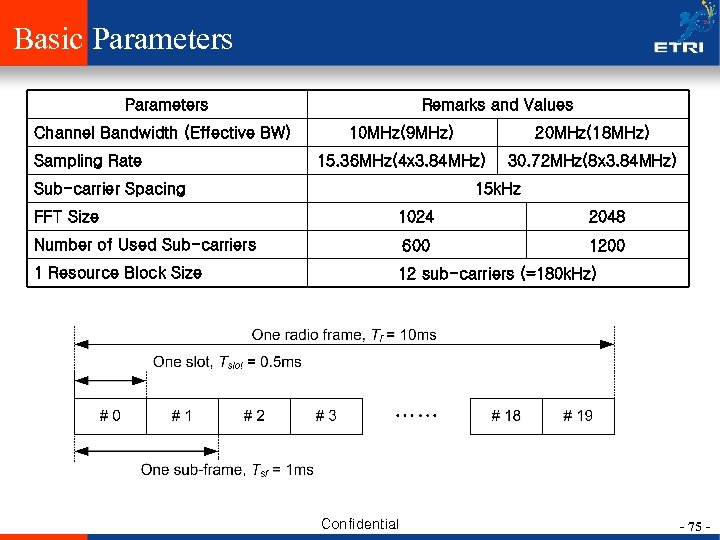 Basic Parameters Channel Bandwidth (Effective BW) Sampling Rate Remarks and Values 10 MHz(9 MHz)