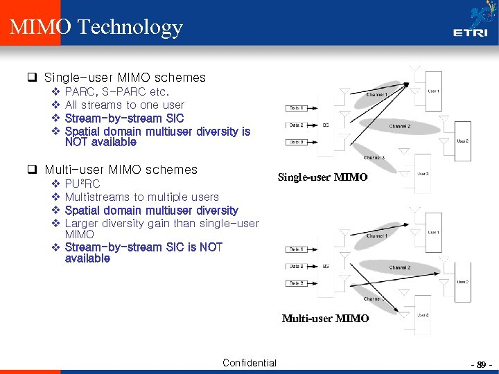 MIMO Technology q Single-user MIMO schemes v v PARC, S-PARC etc. All streams to