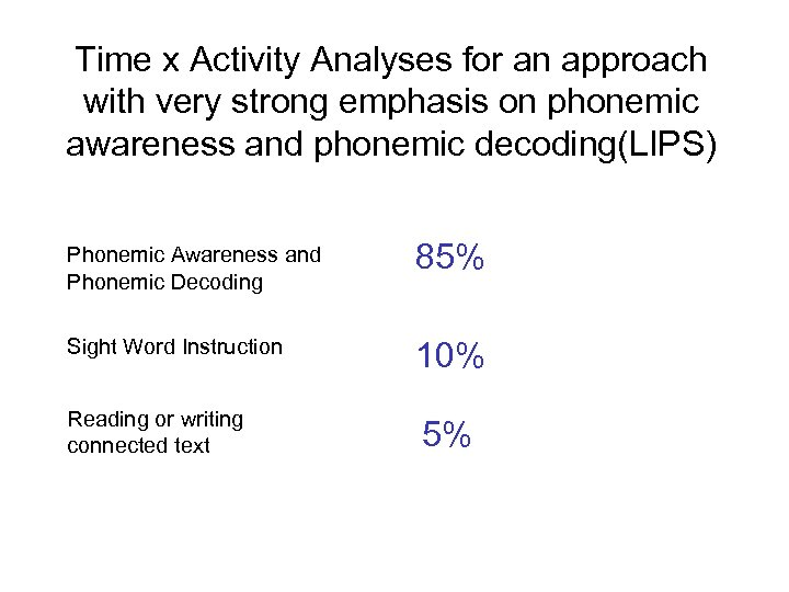 Time x Activity Analyses for an approach with very strong emphasis on phonemic awareness