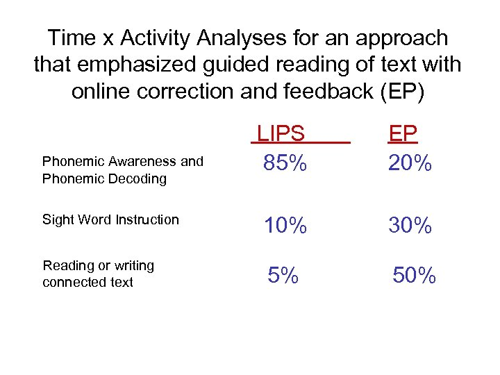 Time x Activity Analyses for an approach that emphasized guided reading of text with