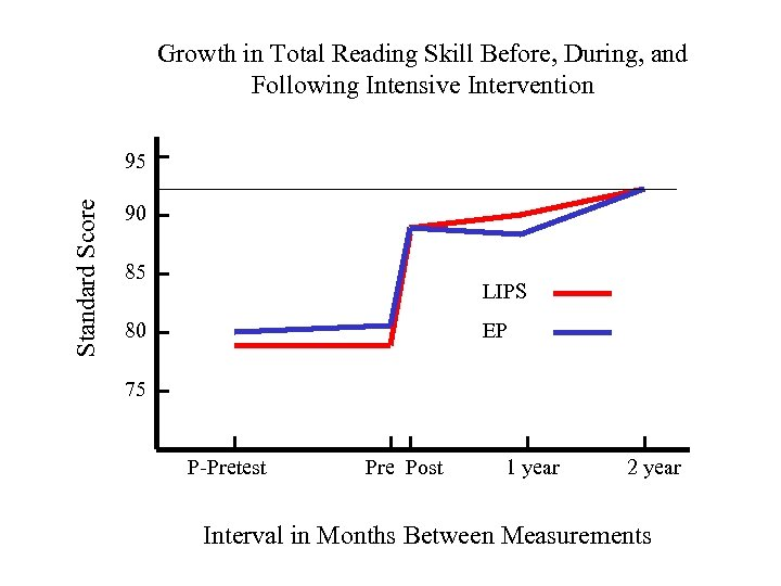 Growth in Total Reading Skill Before, During, and Following Intensive Intervention Standard Score 95