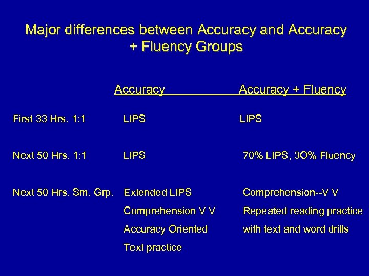 Major differences between Accuracy and Accuracy + Fluency Groups Accuracy + Fluency First 33