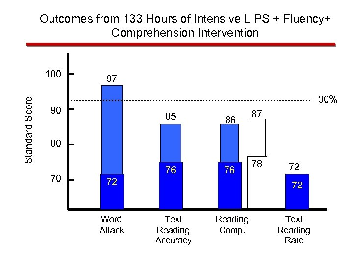 Outcomes from 133 Hours of Intensive LIPS + Fluency+ Comprehension Intervention Standard Score 100