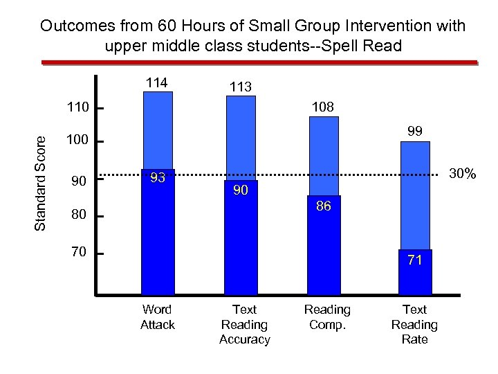 Outcomes from 60 Hours of Small Group Intervention with upper middle class students--Spell Read