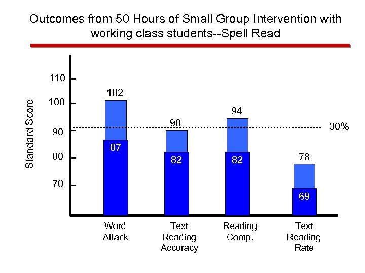 Outcomes from 50 Hours of Small Group Intervention with working class students--Spell Read Standard