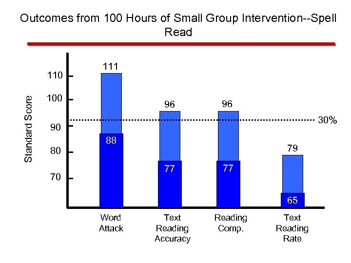 Outcomes from 100 Hours of Small Group Intervention--Spell Read Standard Score 110 111 100