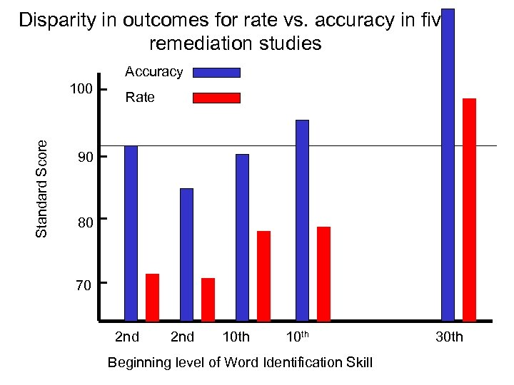Disparity in outcomes for rate vs. accuracy in five remediation studies Accuracy Standard Score