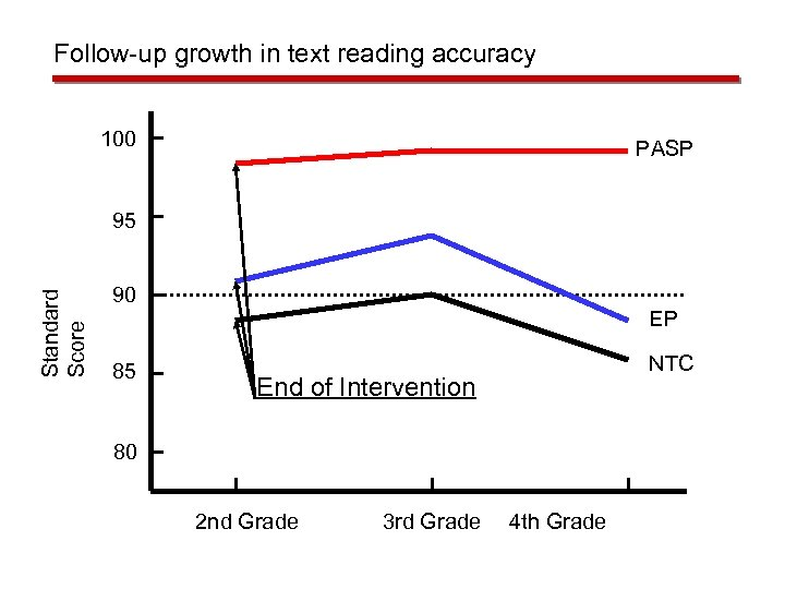 Follow-up growth in text reading accuracy 100 PASP Standard Score 95 90 85 EP