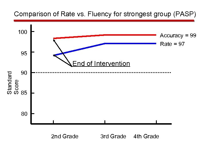 Comparison of Rate vs. Fluency for strongest group (PASP) 100 Accuracy = 99 Rate
