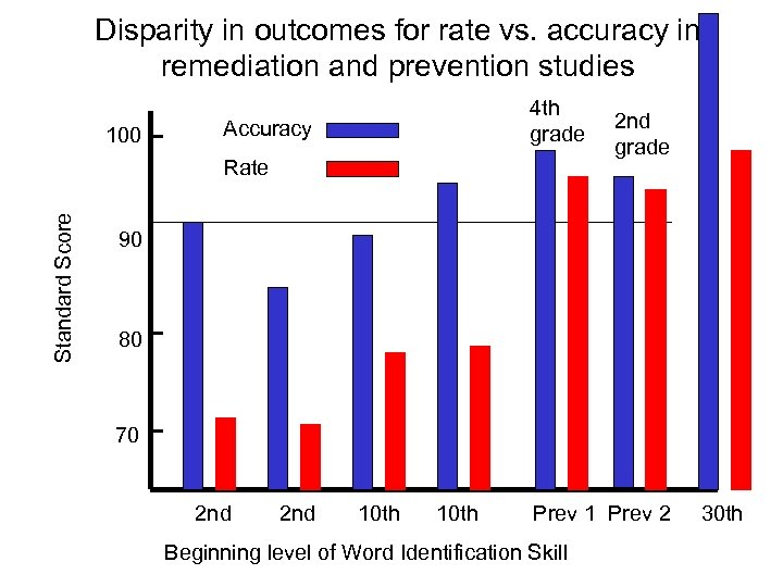 Disparity in outcomes for rate vs. accuracy in remediation and prevention studies 100 4