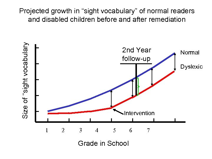 "Size of ""sight vocabulary Projected growth in ""sight vocabulary"" of normal readers and disabled"