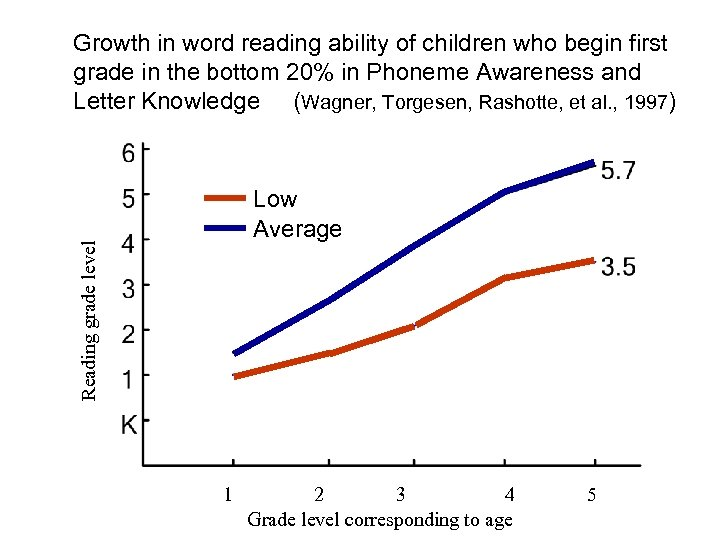 Growth in word reading ability of children who begin first grade in the bottom