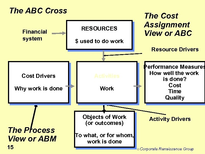 The ABC Cross Financial system RESOURCES The Cost Assignment View or ABC $ used