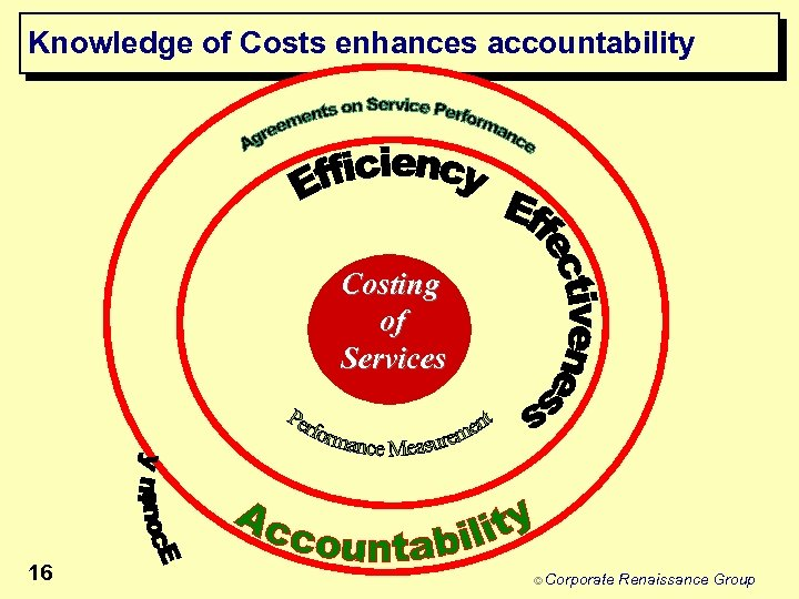 Knowledge of Costs enhances accountability Costing of Services 16 © Corporate Renaissance Group